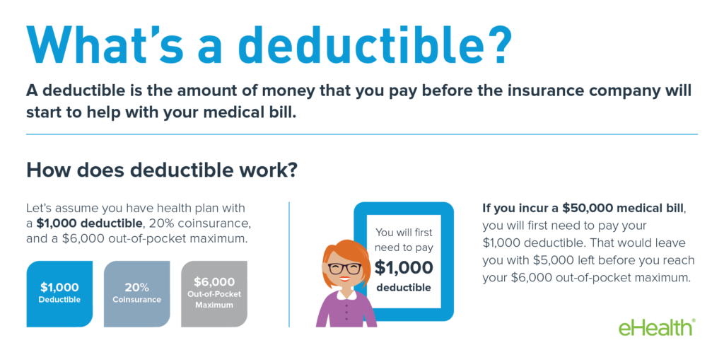 How Do Health Insurance Deductibles Work