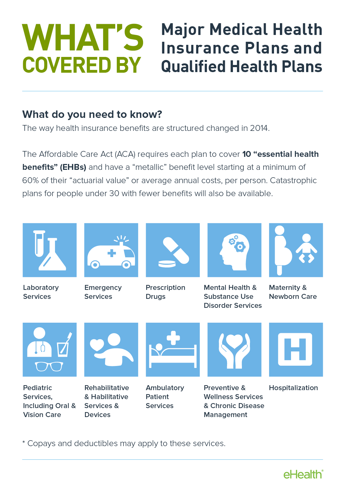 What's covered by Qualified Health Plans
