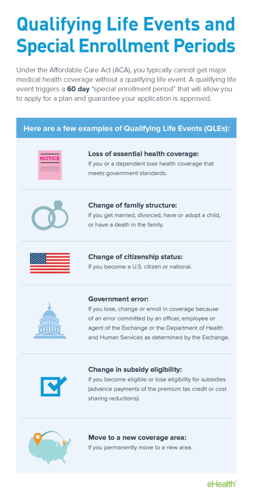 Qualifying Life Events for Obamacare