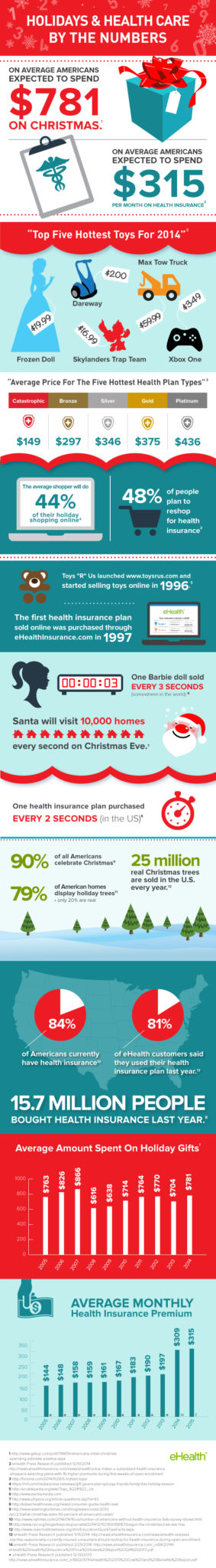 Holiday Infographic Health Care Insurance Christmas