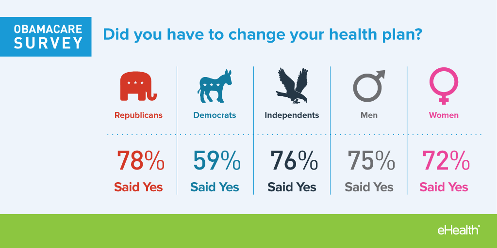 Change Your Health Plans
