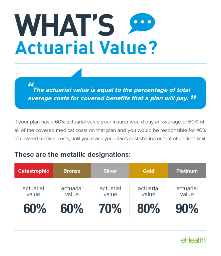 7-what-is-actuarial-value
