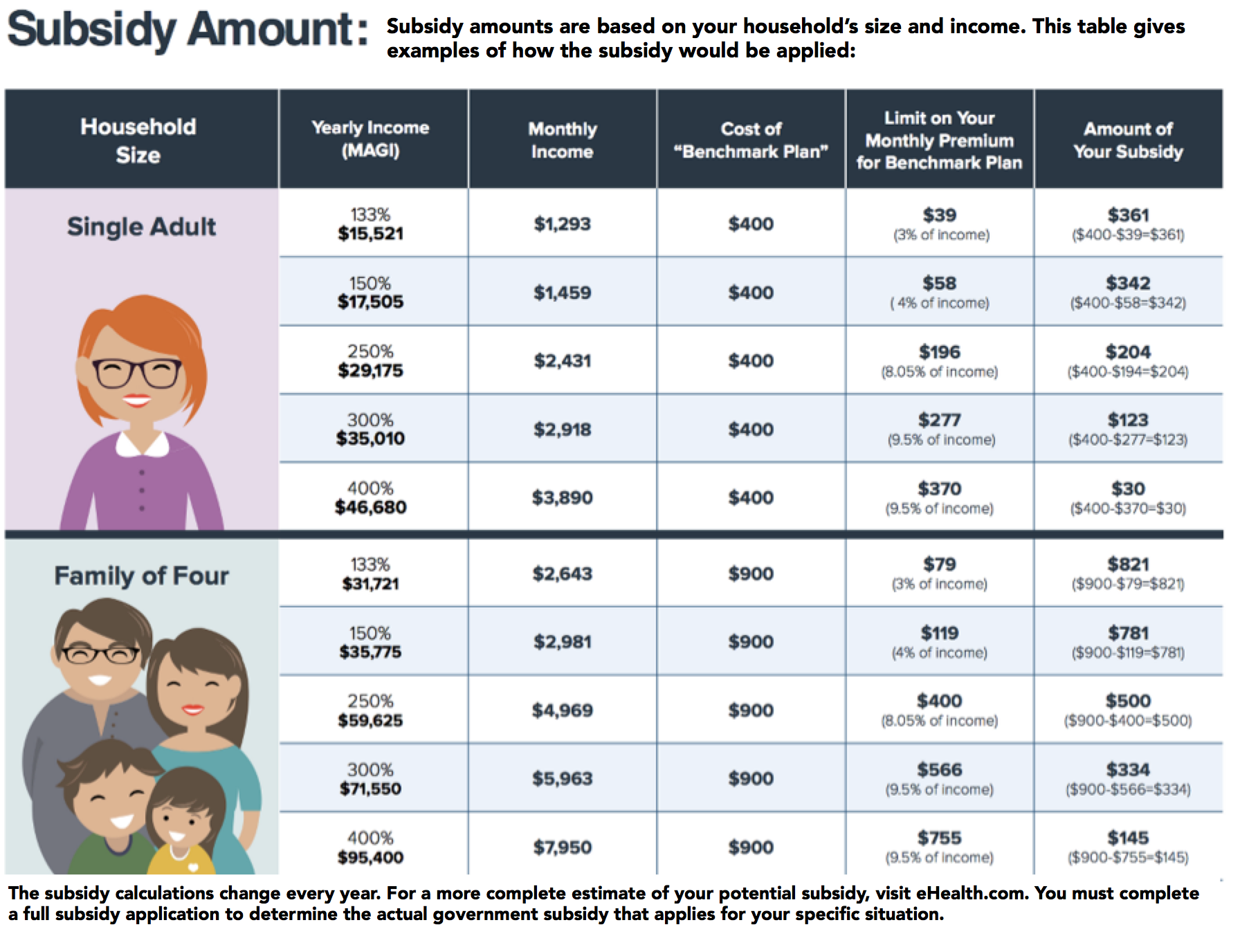 Revised Subsidy Graphic