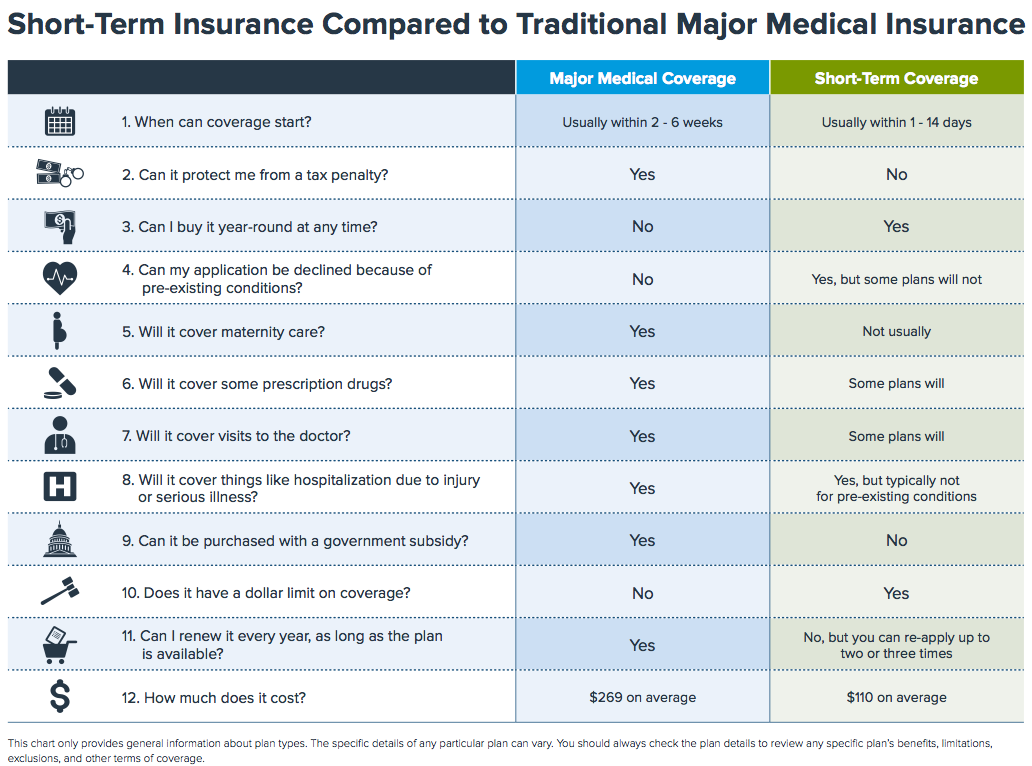short-term insurance - what it covers and does not