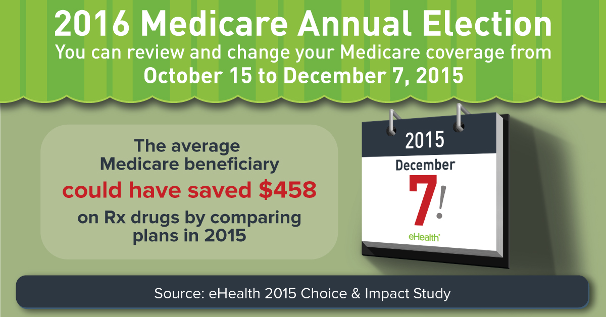 Medicare Annual Election Period 2016