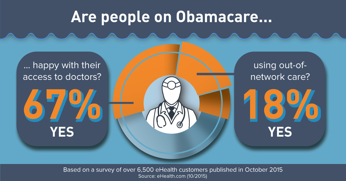 Obamacare Doctor Satisfaction