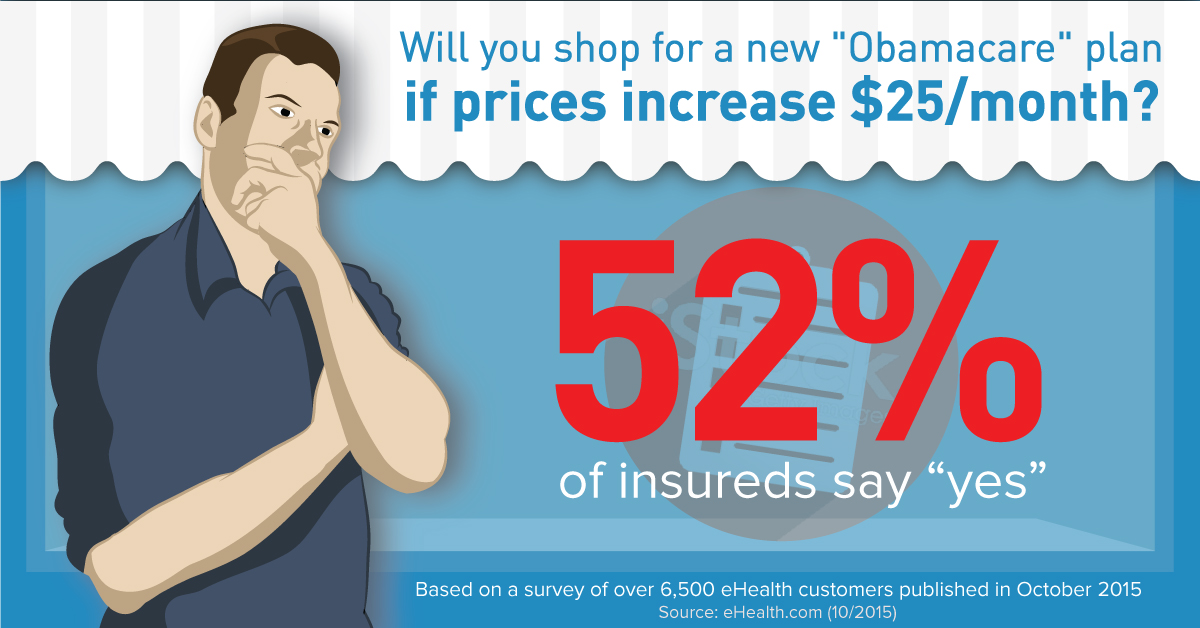 Health Insurance Price Increase 2015