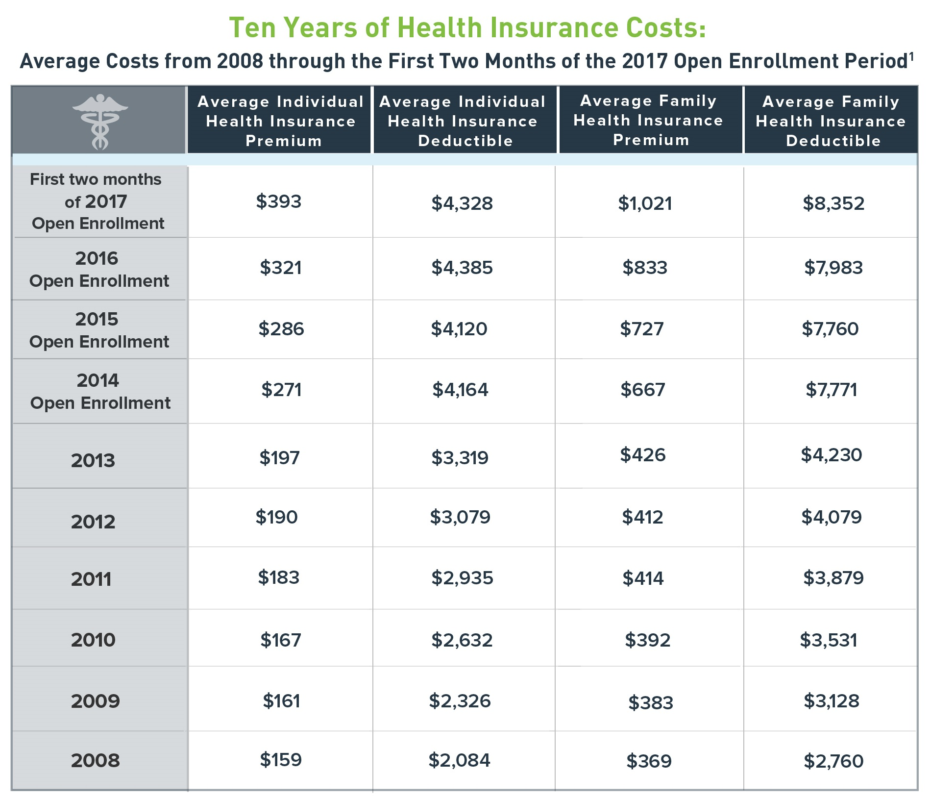 Cheap Health Insurance >> How Much Does Obamacare Cost In 2017 Ehi Rc