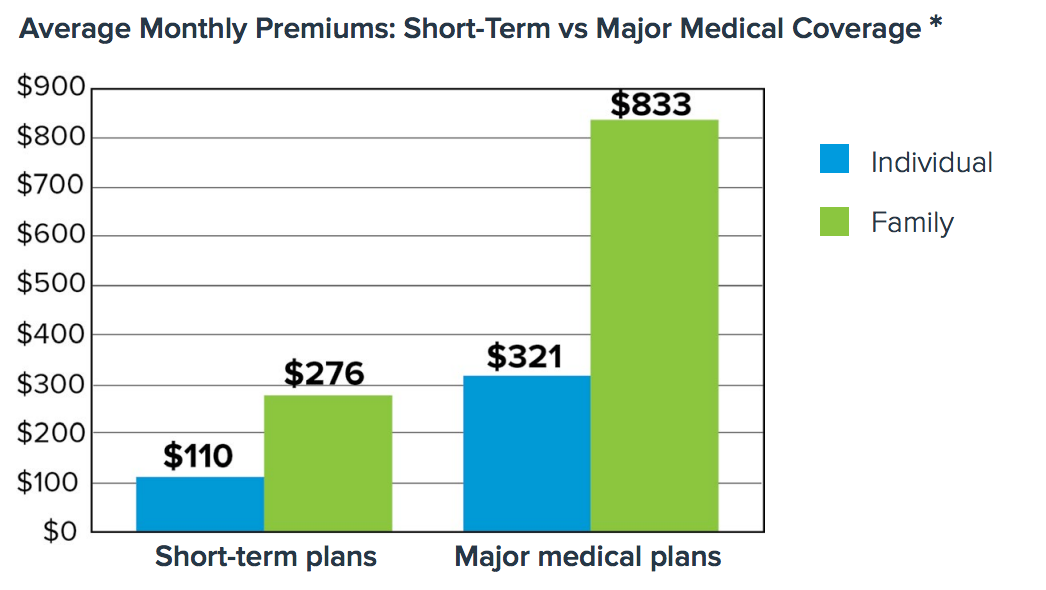Short Term Health Plan Vs Major Medical Plan