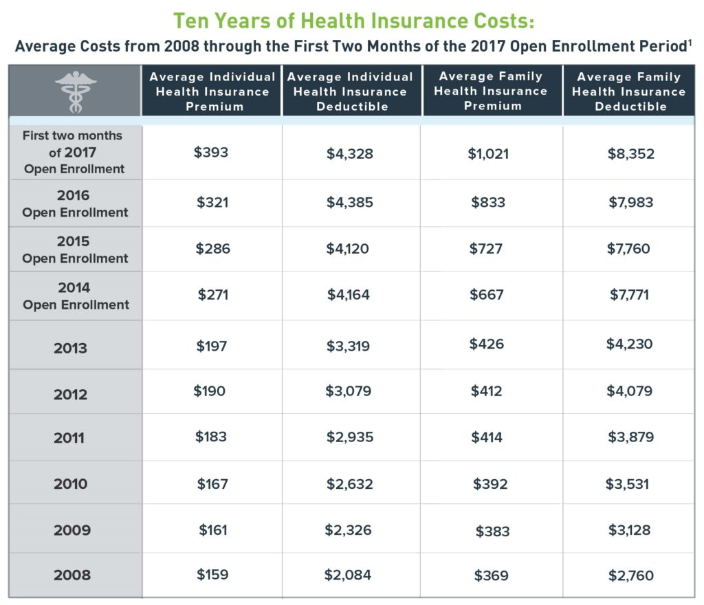 Health Insurance Florida >> Find Affordable Health Insurance In Florida