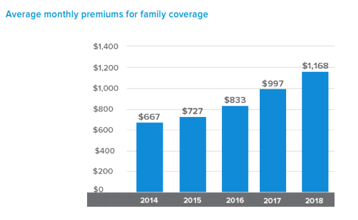 Cheap Health Insurance >> How Much Does Health Insurance Cost Without A Subsidy