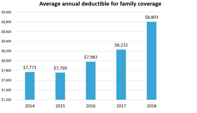 average deductible family coverage for 2014-2018