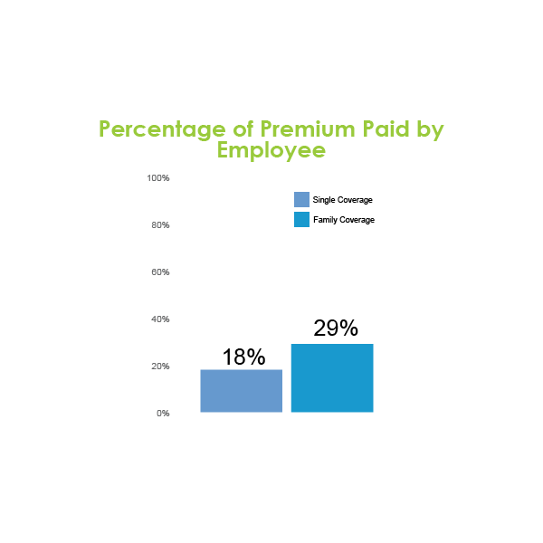 Percentage of Premium Paid by Employee