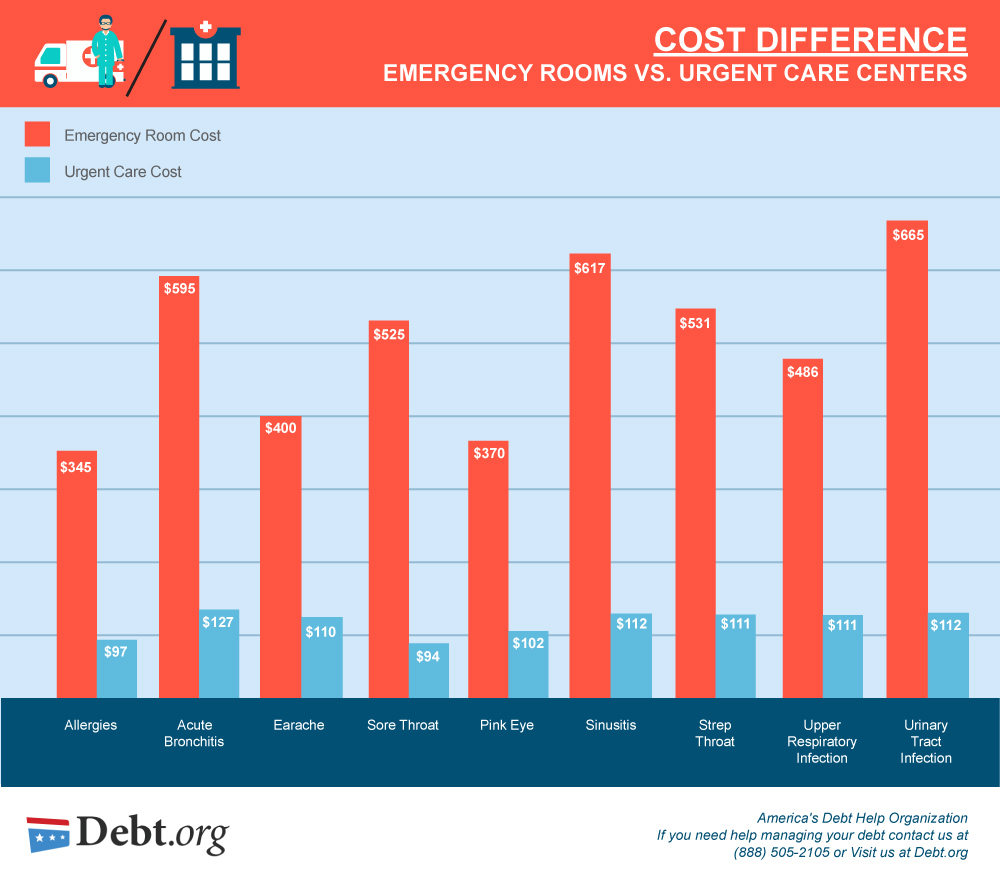 Emergency room costs in comparison to urgent care costs for the same treatments