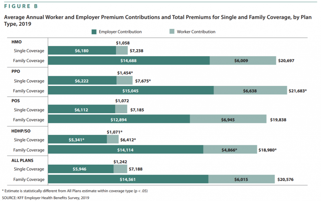 Average Cost of Employer-Sponsored Health Insurance