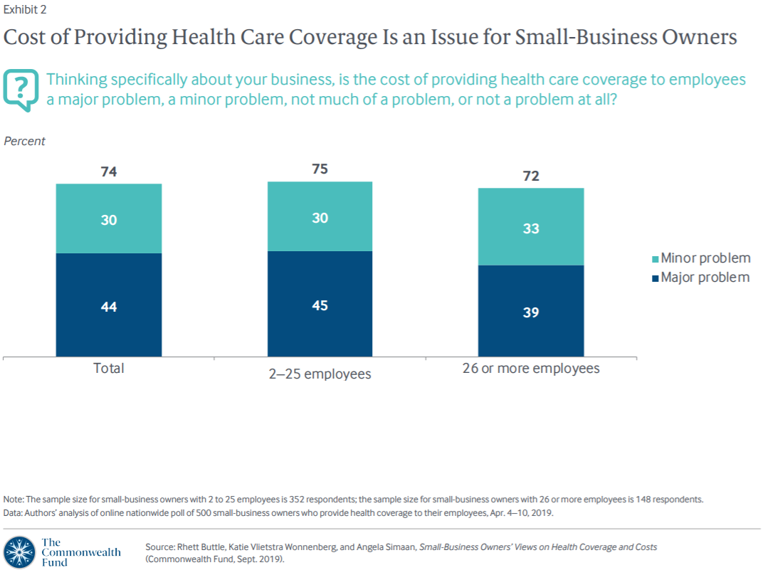 Small Business Owners' Views of Health Care Costs