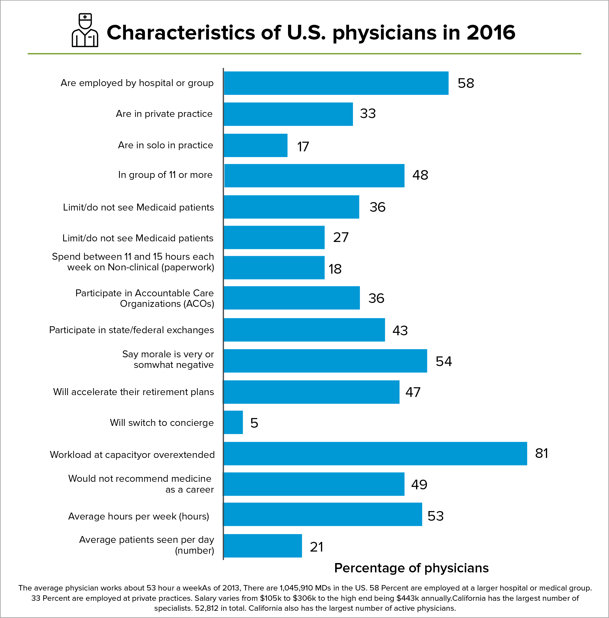 Characteristics of U.S. physicians in 2016